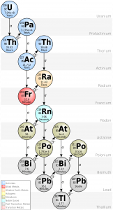 The decay chain of uranium, showing its journey towards its stable form - lead