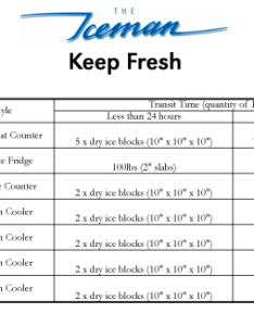 Dryice transit frozen fresh also dry ice calculator  how much do  need iceman toronto rh the