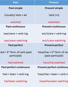 This table is great for knowing how to form these tenses as it gives us  useful guide on create the yourself also english  tense review language corner news rh