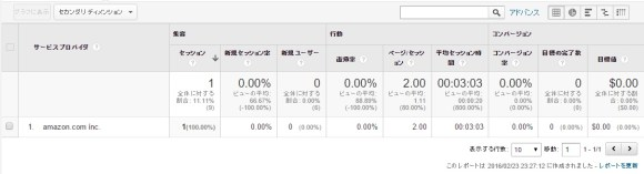 Amazon-Google-Analytics