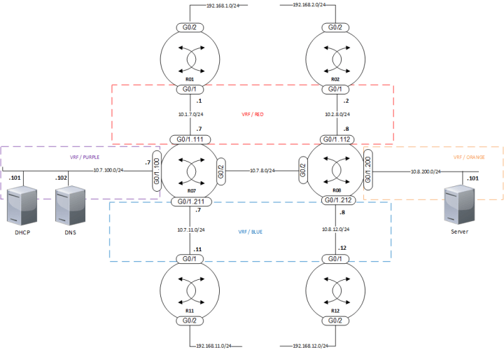 VRF-topology-central-001