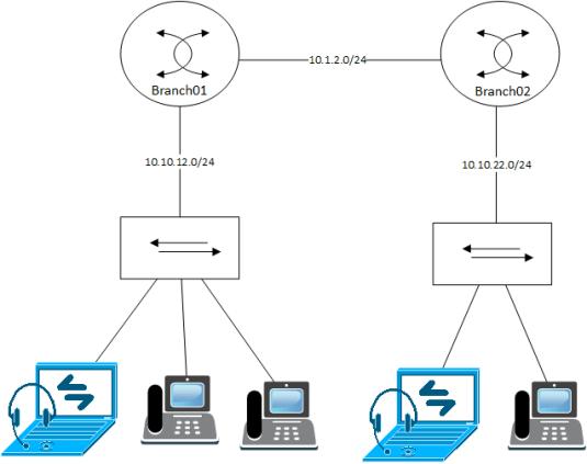 phonelab-cucme001