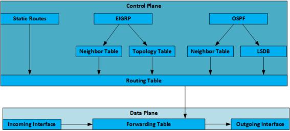 sdn-controlplanes