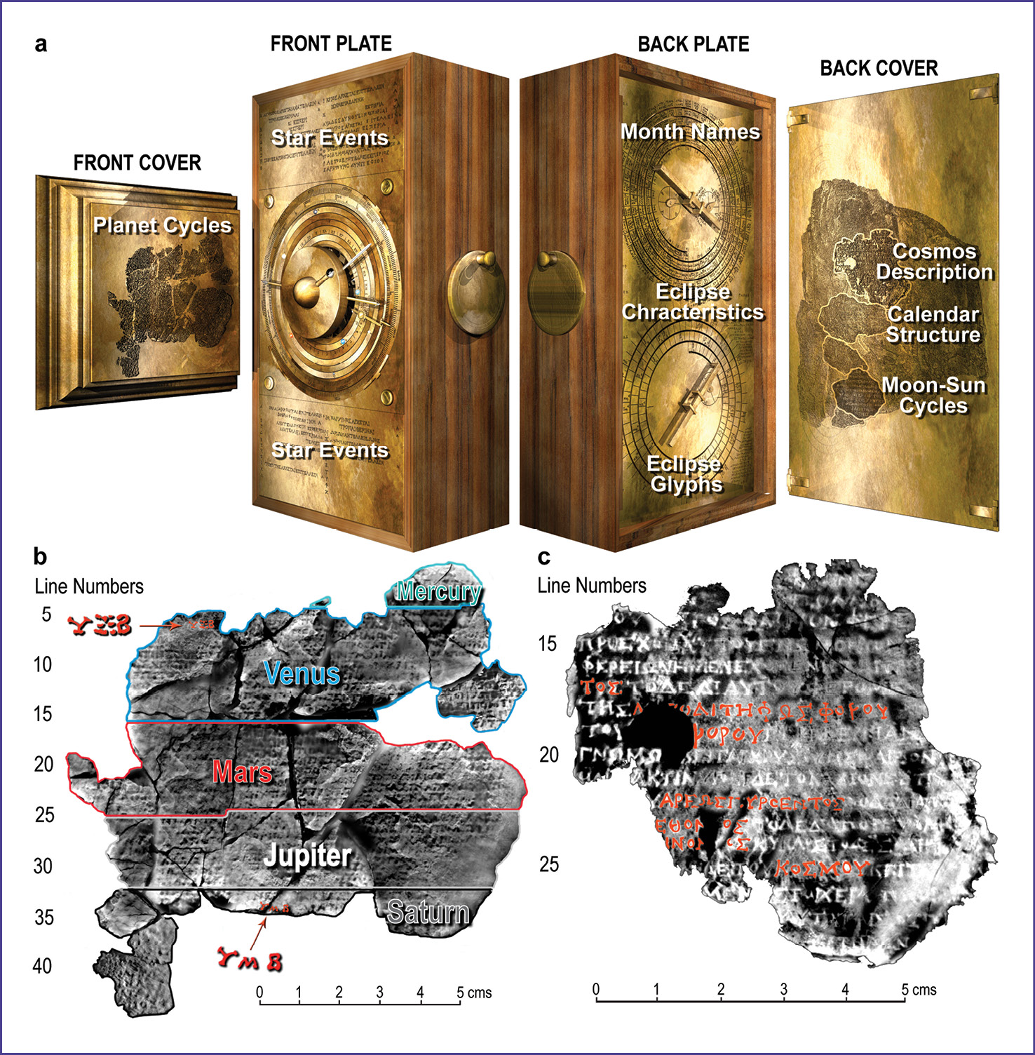 RIGHT A key result of the 2005 work was an ability to read newly visible texts, including elements of the front and back covers of the Mechanism. Here we see: (a) an exploded computer model of the Antikythera Mechanism; (b) an X-ray CT of the front cover Inscription, showing how it is divided into planets and highlighting the numbers 462 for Venus and 442 for Saturn; (c) an X-ray CT of the back cover Inscription, describing how the Cosmos display is arranged in rings.