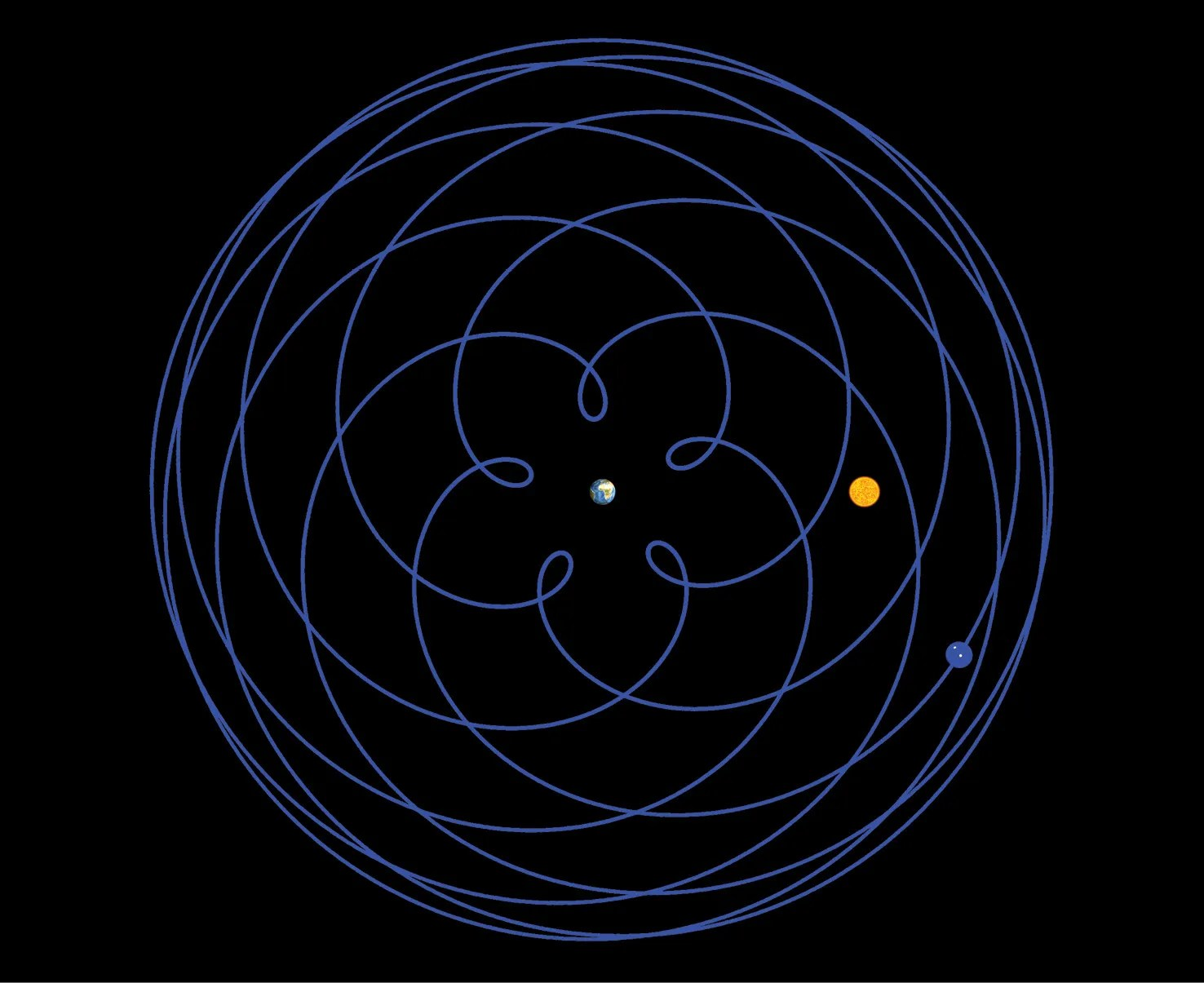 BELOW An ancient Greek epicyclic model of the movement of Venus, based on the inaccurate period relation of 'five synodic cycles in eight years'. The diagram is centred on the Earth and shows the Sun (yellow) and Venus (blue).