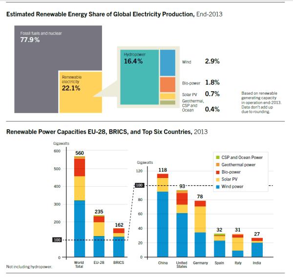 REN21 global outlook for renewable energy