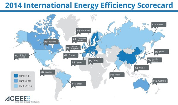 The energy efficiency scorecard of ACEEE, ranking 16 large economies (map: ACEEE)