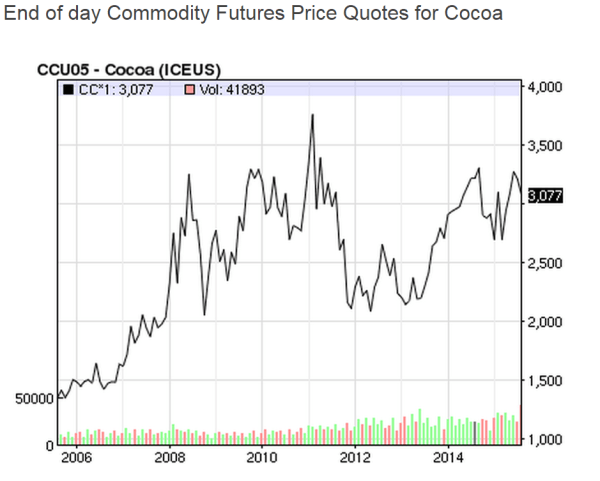 Evolution of the cocoa price on NASDAQ over the last ten years (graph: NASDAQ)