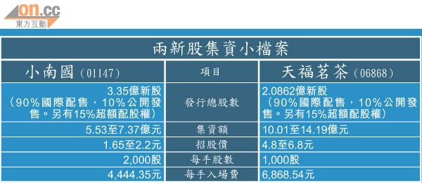 小南國集資額縮逾半 - 太陽報