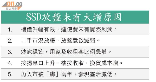 換樓成本增 唔願放盤 - 太陽報