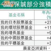 MPF鬥轉數:環球股票基金 唔失禮 - 太陽報