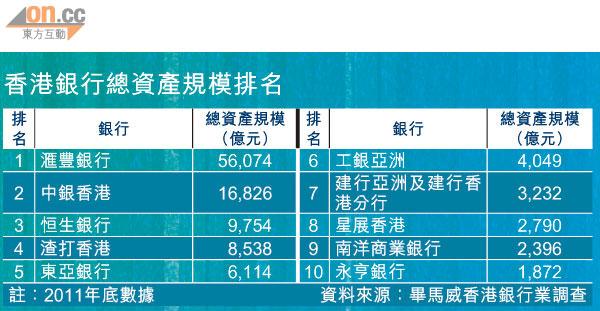 建行亞洲 總資產勢倍增 - 太陽報