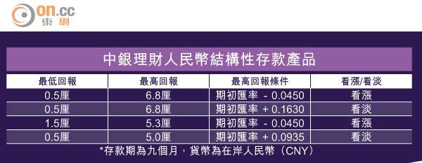 人幣投資者9成賭升 - 太陽報