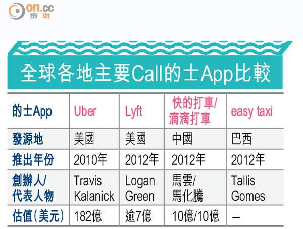 Call車App大戰 打遍全球 - 太陽報