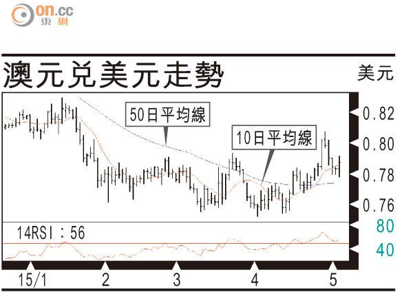 有利有幣:澳元料重拾跌勢 - 太陽報