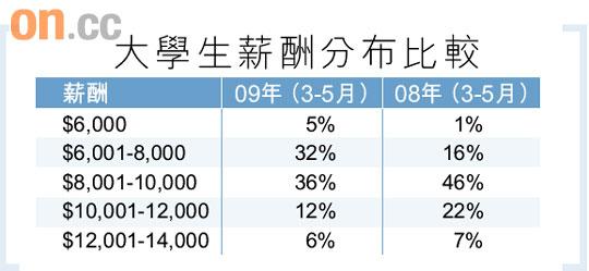大學畢業生月薪僅6000元 - 太陽報