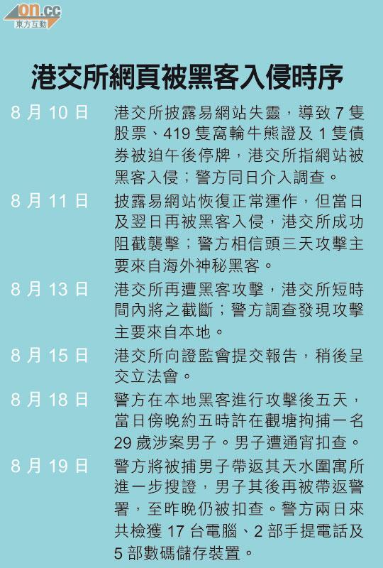 玩殘港交所80後黑客落網 - 太陽報