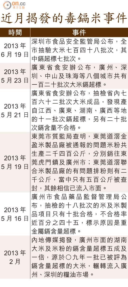 SUN驚奇:東莞毒米粉殺入港 - 太陽報