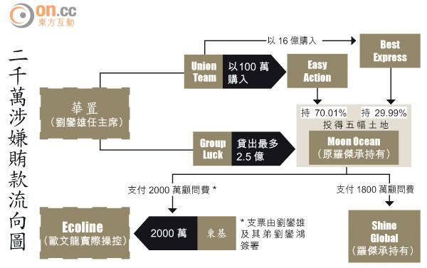 巨貪案五幅地中標劉鑾雄資金主導 - 太陽報