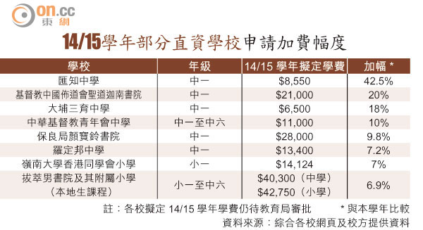 13直資校加學費最高43% - 太陽報