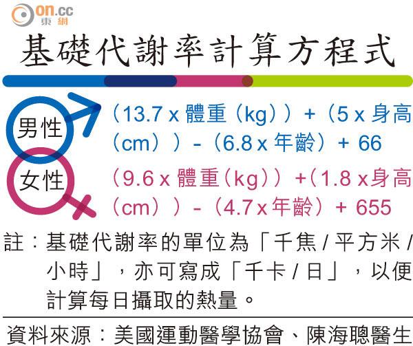 醫知健:計BMR配合飲食易減肥 - 太陽報