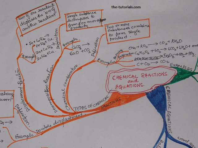 CBSE-10-Chemistry-Chemical Reactions