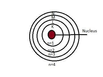 electronic configuration