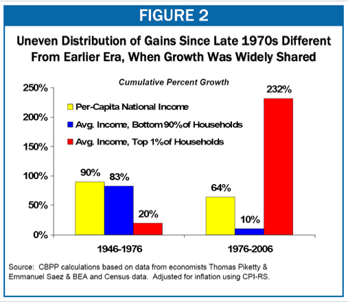 income_growth_distribution