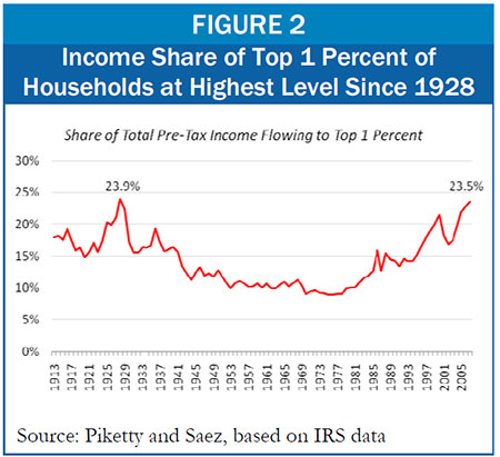 Income of top 1 percent near pre Great Depression levels