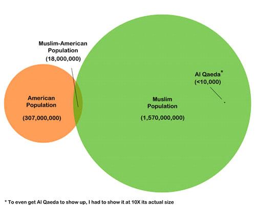 Americans, Muslims, and Al Qaeda