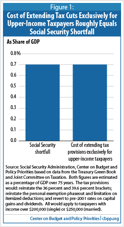Social Security vs Tax breaks for rich