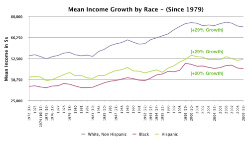 The Great Divergence affects all races equally.