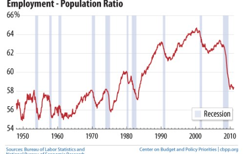 Unemployment as a percent of US population