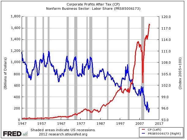 Corporate profits vs labor share