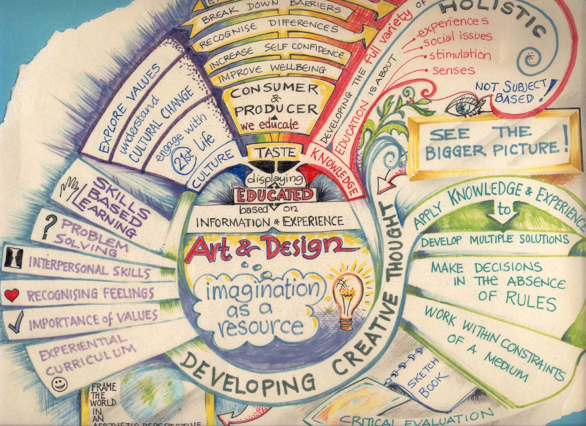 RESEARCHMind Maps  the24hourtala