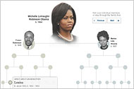 Click here for the interactive family tree