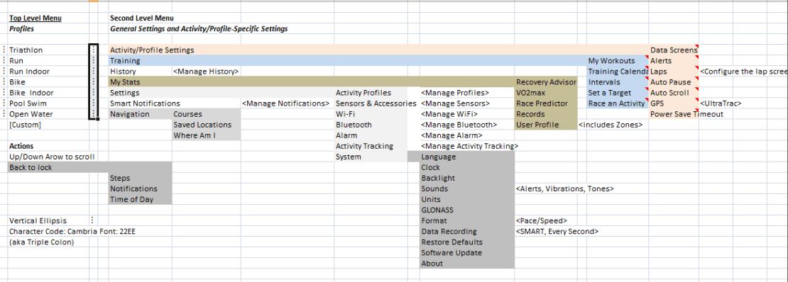 the5krunner garmin 920xt menu structure summary
