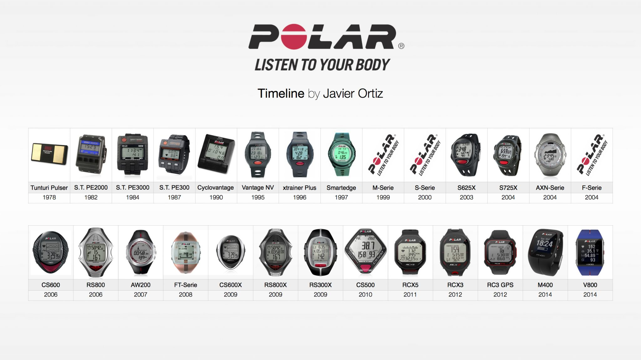 Cycling/Running/Triathlon 'Watches': Current Models and