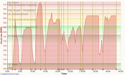 Test Data For Watch RUNSENSE 13-04-2015, Heart rate