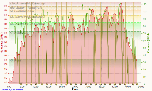 1k intervals 03-07-2015, Heart rate