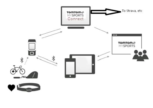 TomTom Runner 2 Spark - Software Bits