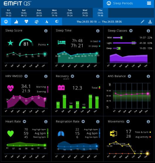 QS-EMFIT-Sleep-Periods-Dashboard