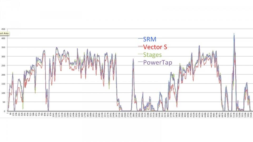 Vector vs Stages vs Powertap