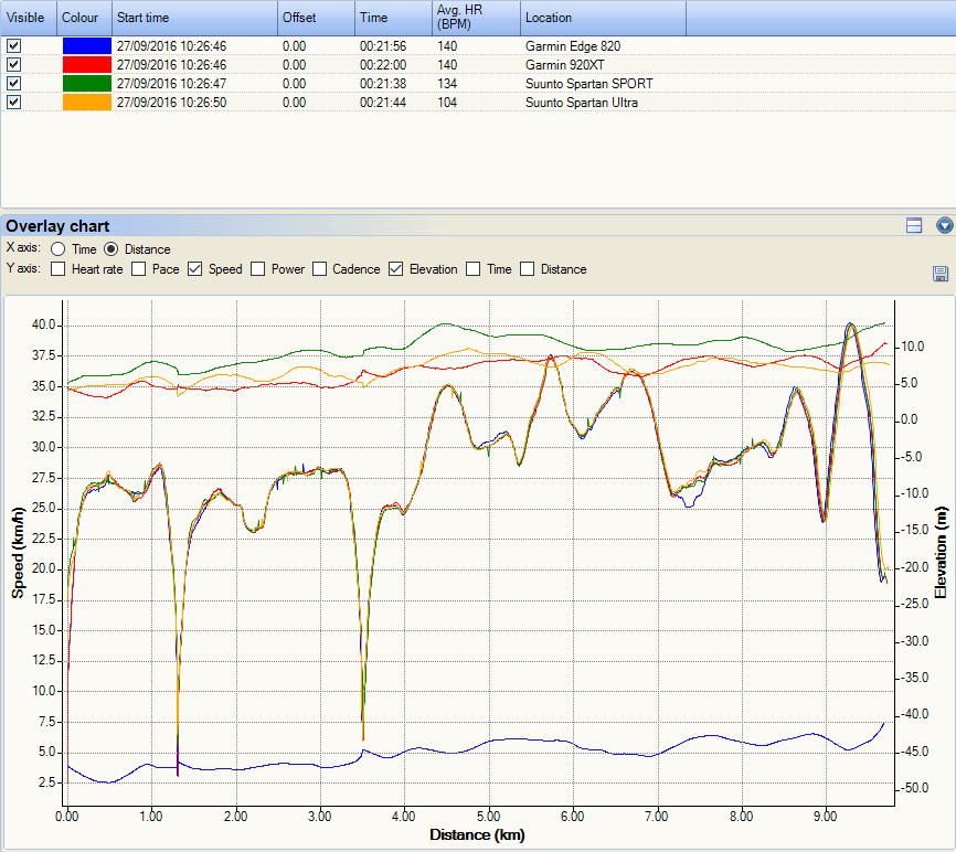 garmins-vs-suunto-gps-spartan-accuracy-820-forerunner-edge-920xt