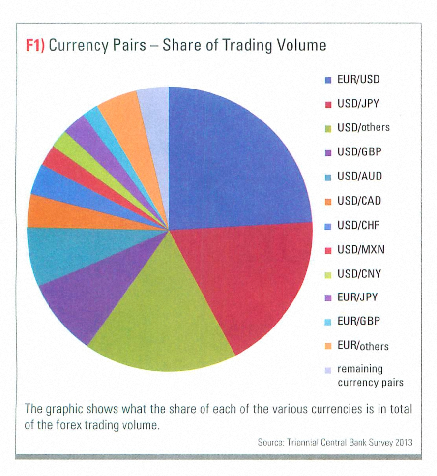 List Of Currency Pairs Semi Decent
