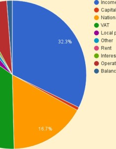 When we plot the ten sources on  pie chart three items dominate and only five of percentages are even visible also uk budget breakdown income spending circles rh the circles