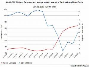SandP vs RP leverage