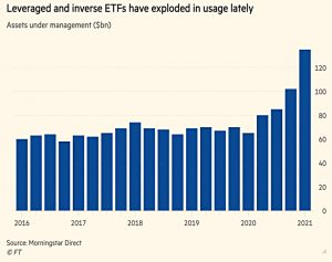 Leveraged and reverse ETFs