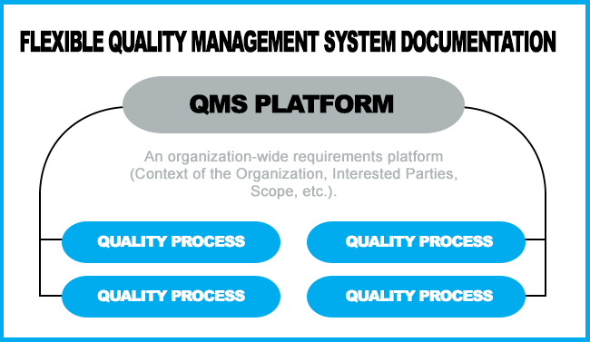 How To Meet QMS Documentation Requirements According To ISO 90012015 9000 Store