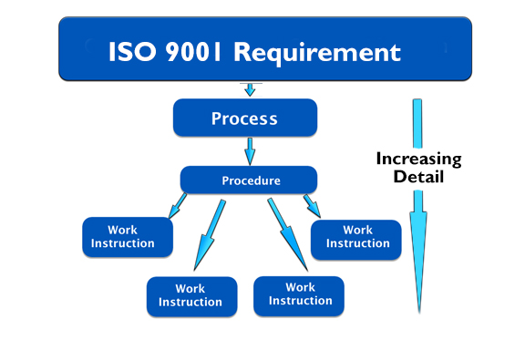 Hr Diagram Lab Activities Iso 9001 Processes Procedures And Work Instructions